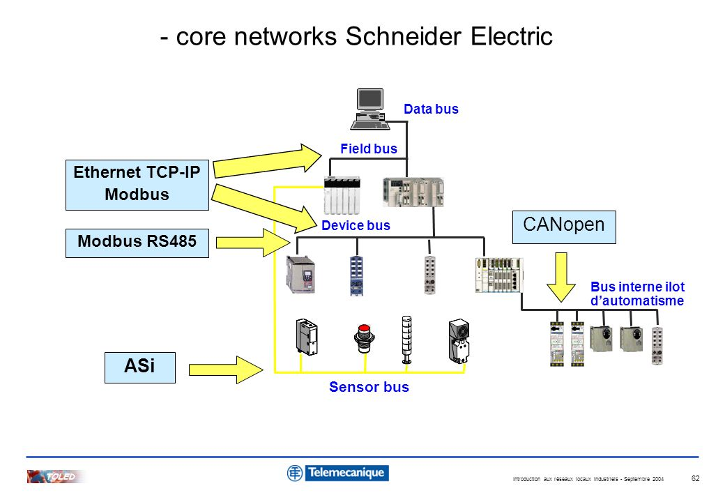 - core networks Schneider Electric