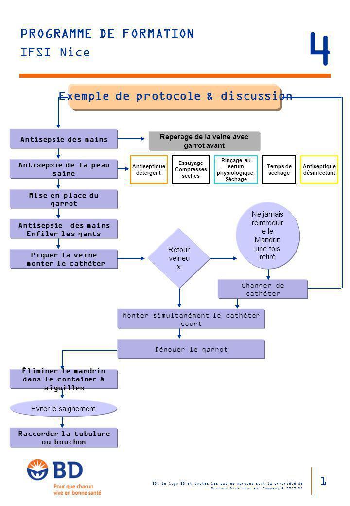 4 Exemple de protocole & discussion 1 Antisepsie des mains