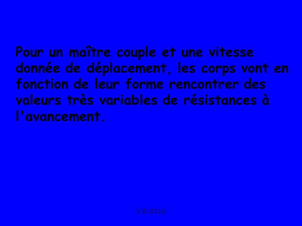 Pour un maître couple et une vitesse donnée de déplacement, les corps vont en fonction de leur forme rencontrer des valeurs très variables de résistances à l avancement.