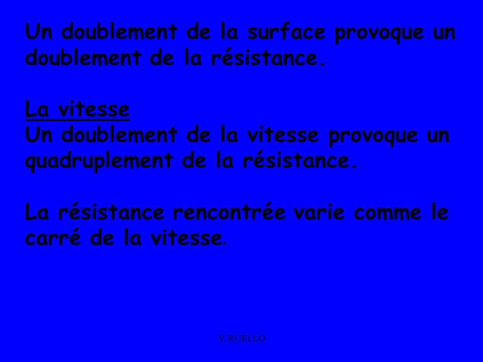 Un doublement de la surface provoque un doublement de la résistance.