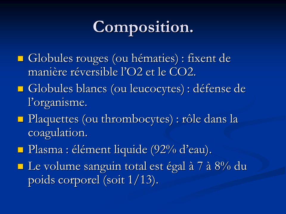 Composition. Globules rouges (ou hématies) : fixent de manière réversible l'O2 et le CO2. Globules blancs (ou leucocytes) : défense de l'organisme.