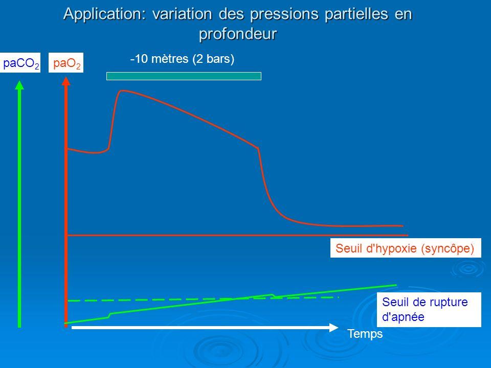 Application: variation des pressions partielles en profondeur
