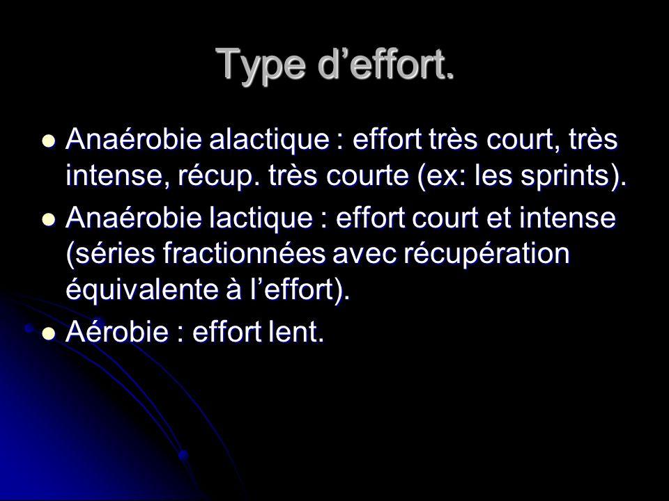 Type d'effort.Anaérobie alactique : effort très court, très intense, récup. très courte (ex: les sprints).