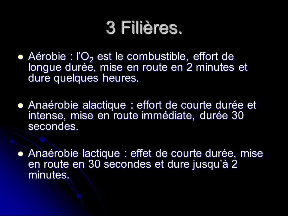 3 Filières.Aérobie : l'O2 est le combustible, effort de longue durée, mise en route en 2 minutes et dure quelques heures.
