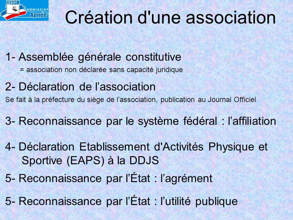 Création d une association