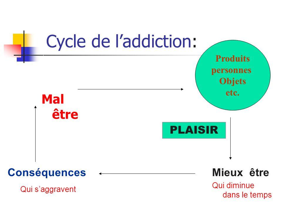 Cycle de l'addiction: Mal être PLAISIR Conséquences Mieux être