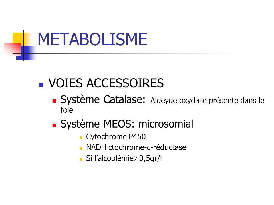 METABOLISME VOIES ACCESSOIRES