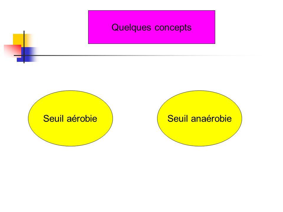 Quelques concepts Seuil aérobie Seuil anaérobie