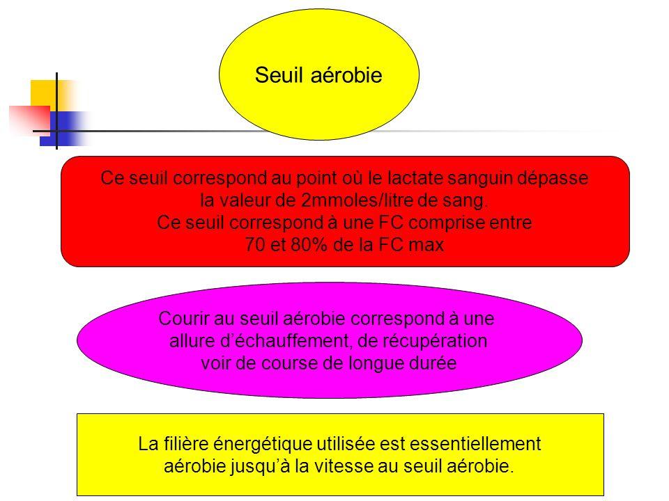 Seuil aérobieCe seuil correspond au point où le lactate sanguin dépasse. la valeur de 2mmoles/litre de sang.