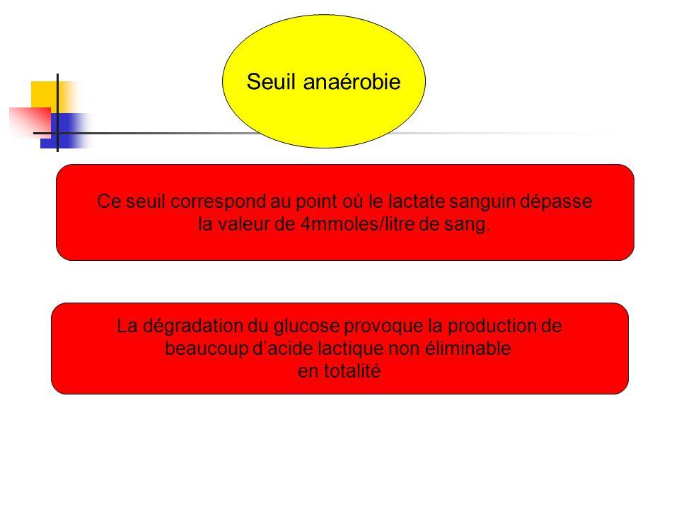 Seuil anaérobie Ce seuil correspond au point où le lactate sanguin dépasse. la valeur de 4mmoles/litre de sang.