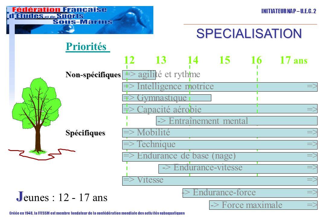 Jeunes : 12 - 17 ans SPECIALISATION Priorités 12 13 14 15 16 17 ans