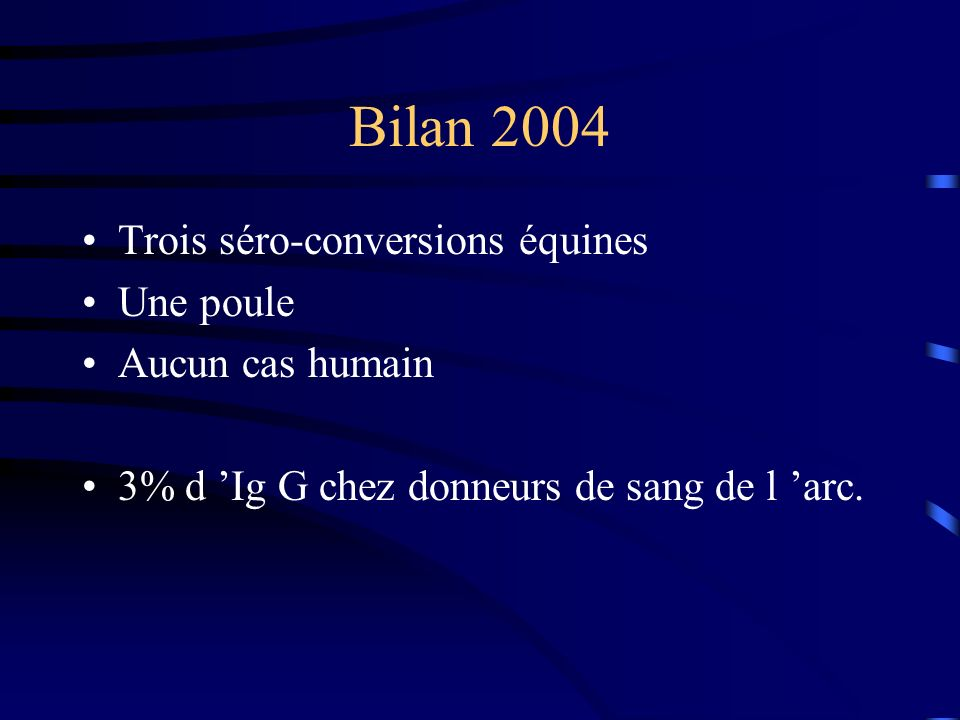 Bilan 2004 Trois séro-conversions équines Une poule Aucun cas humain