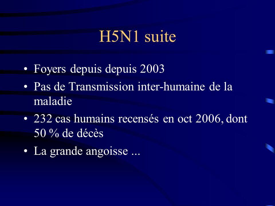 H5N1 suite Foyers depuis depuis 2003