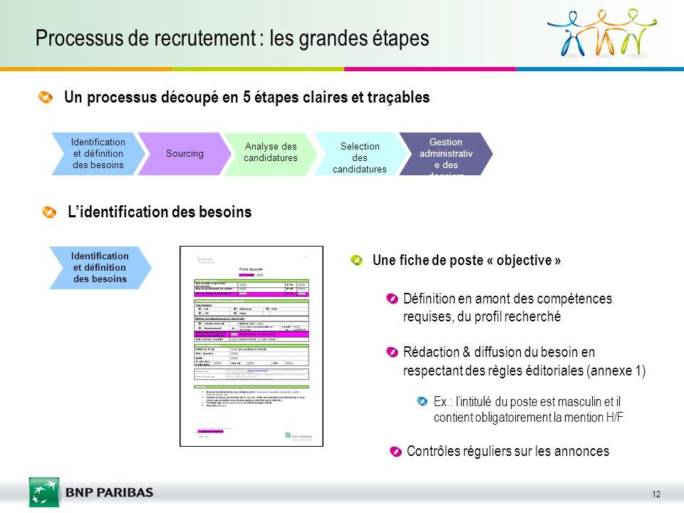 Processus de recrutement : les grandes étapes
