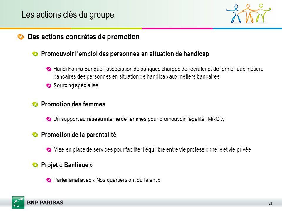 Les actions clés du groupe