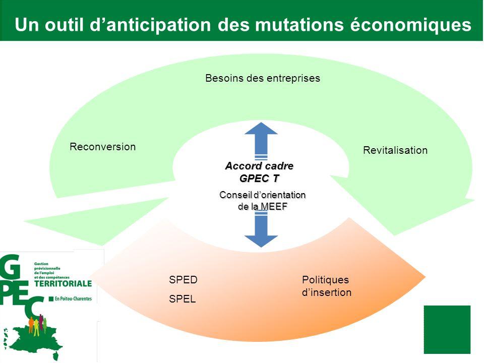 Un outil d'anticipation des mutations économiques