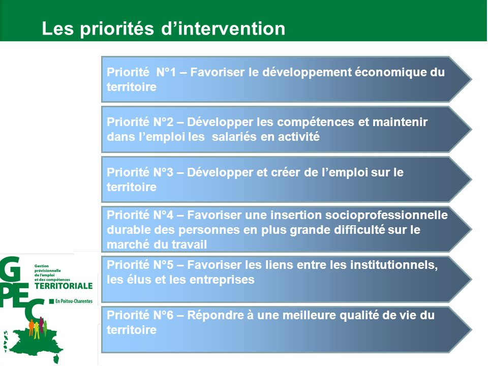 Les priorités d'intervention