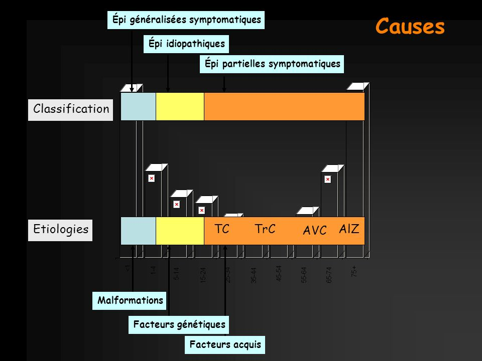 Causes Classification Etiologies TC TrC AVC AlZ