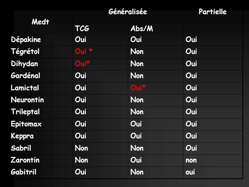 Medt Généralisée. Partielle. TCG. Abs/M. Dépakine. Oui. Tégrétol. Oui * Non. Dihydan. Oui*