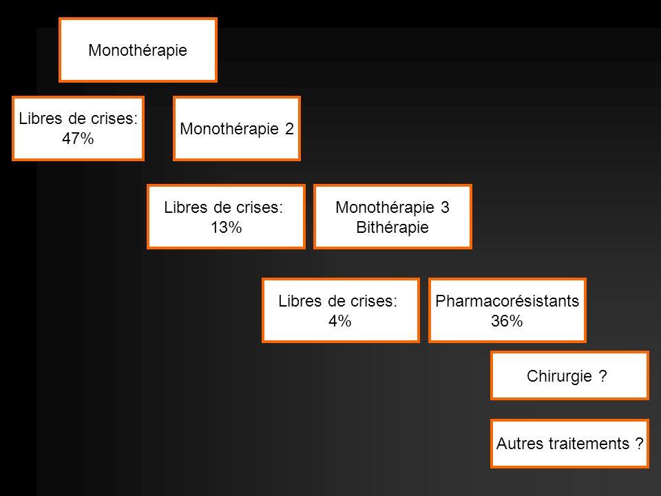 Monothérapie Libres de crises: 47% Monothérapie 2. Libres de crises: 13% Monothérapie 3. Bithérapie.
