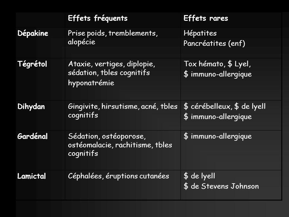 Effets fréquents Effets rares. Dépakine. Prise poids, tremblements, alopécie. Hépatites. Pancréatites (enf)