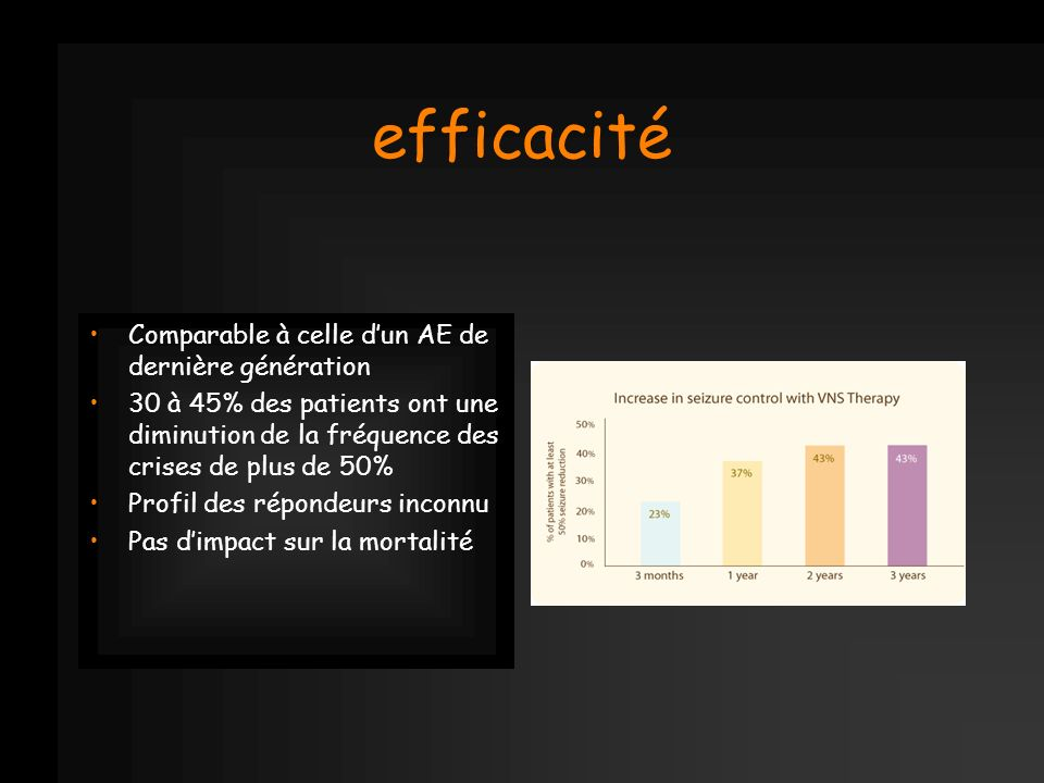efficacité Comparable à celle d'un AE de dernière génération