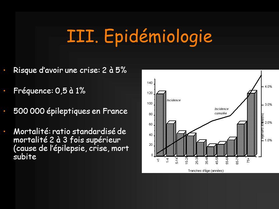 III. Epidémiologie Risque d'avoir une crise: 2 à 5%