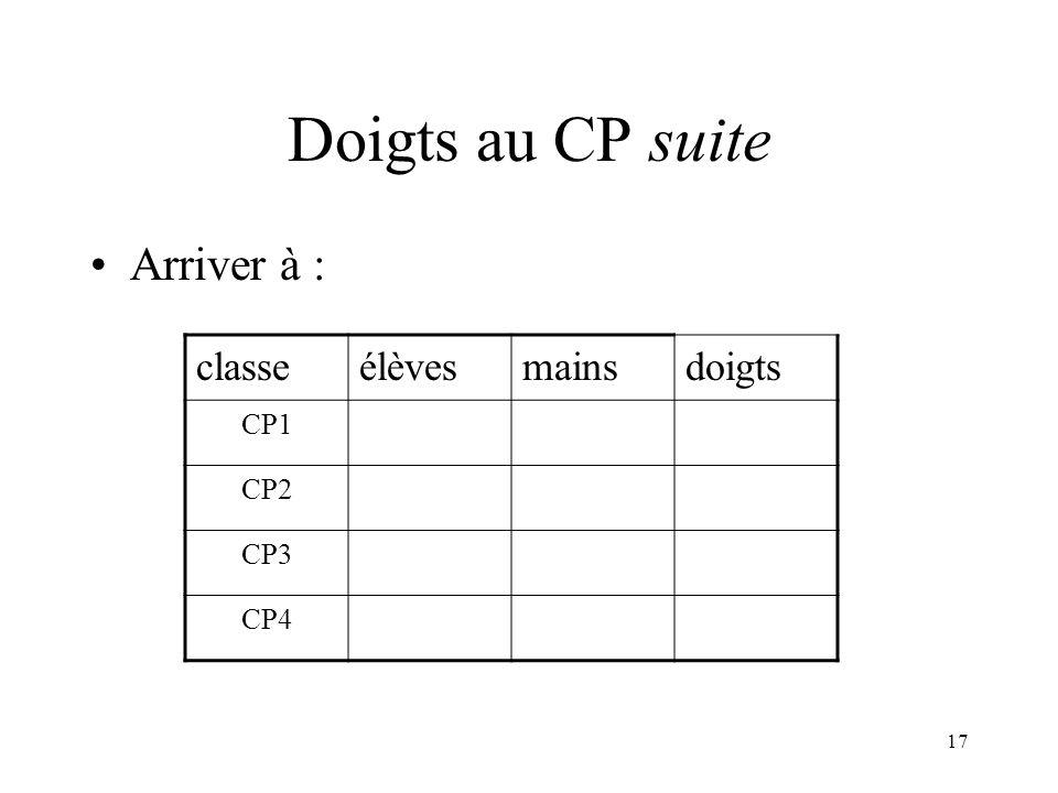 Doigts au CP suite Arriver à : classe élèves mains doigts CP1 CP2 CP3