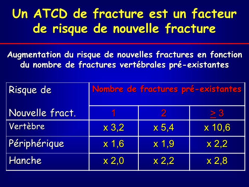 Un ATCD de fracture est un facteur de risque de nouvelle fracture