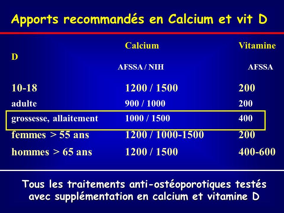 Apports recommandés en Calcium et vit D