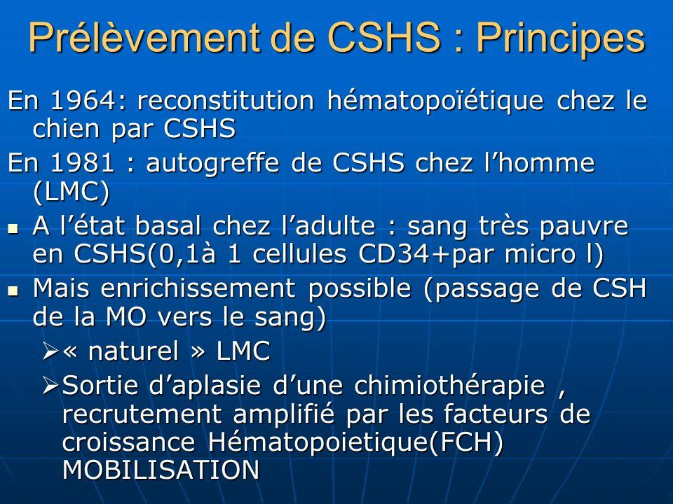 Prélèvement de CSHS : Principes