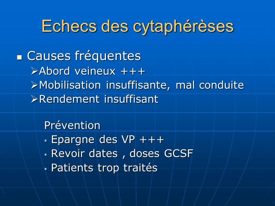 Echecs des cytaphérèses