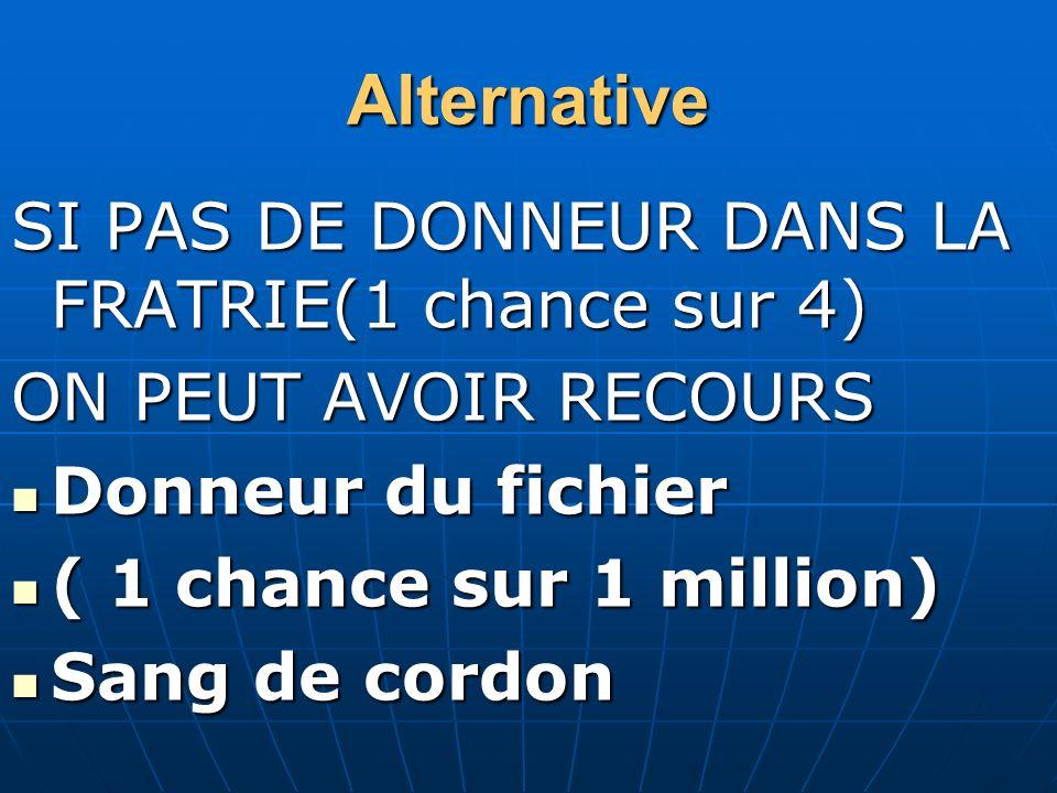 Alternative SI PAS DE DONNEUR DANS LA FRATRIE(1 chance sur 4)