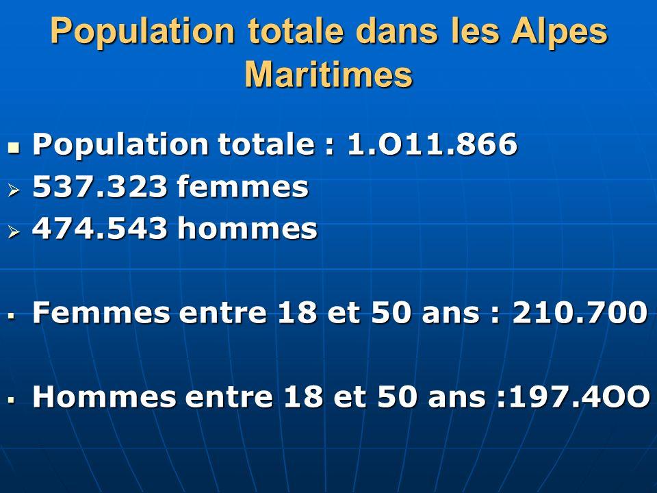 Population totale dans les Alpes Maritimes