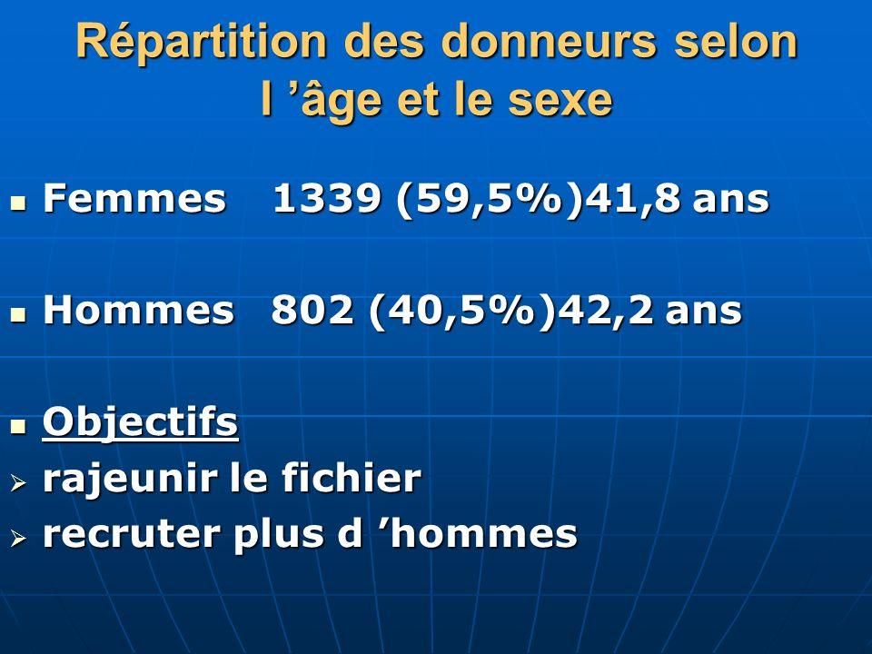 Répartition des donneurs selon l 'âge et le sexe