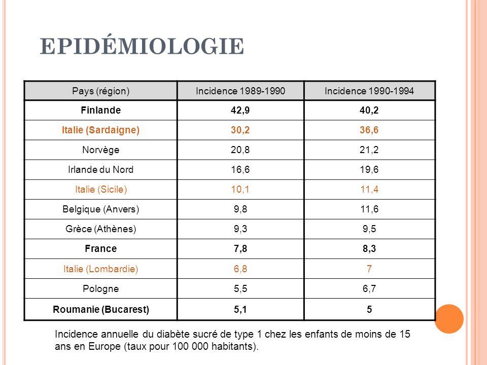 EPIDÉMIOLOGIE Pays (région) Incidence 1989-1990. Incidence 1990-1994. Finlande. 42,9. 40,2. Italie (Sardaigne)