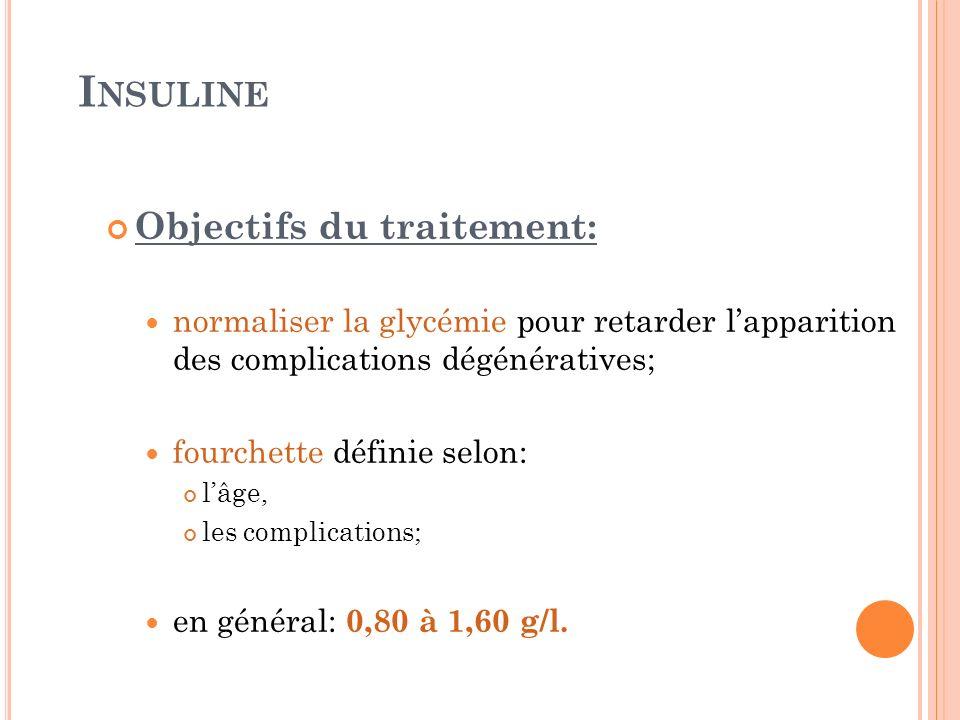 Insuline Objectifs du traitement: