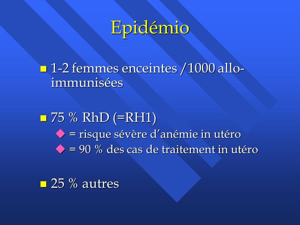 Epidémio 1-2 femmes enceintes /1000 allo-immunisées 75 % RhD (=RH1)
