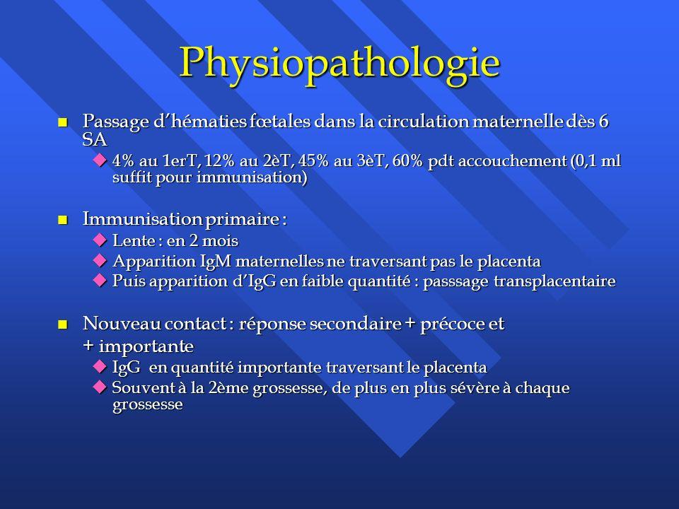 Physiopathologie Passage d'hématies fœtales dans la circulation maternelle dès 6 SA.