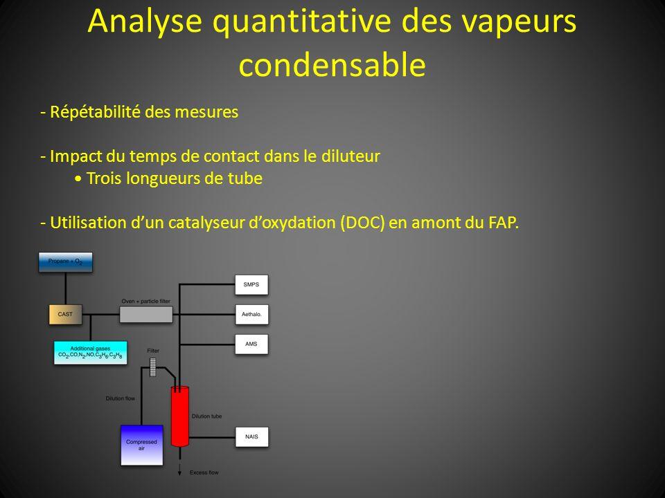 Analyse quantitative des vapeurs condensable