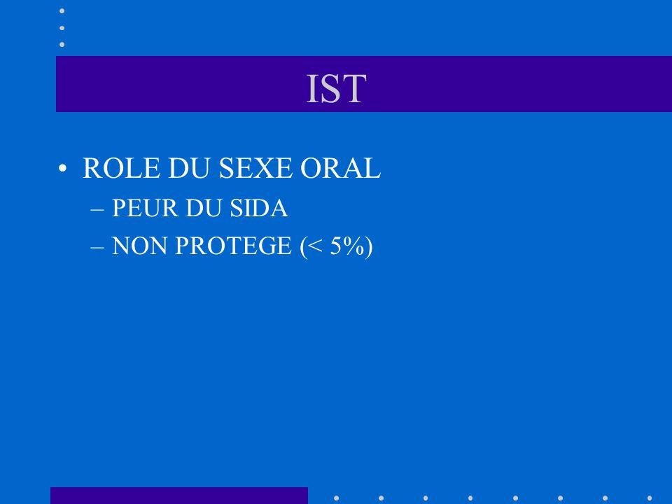 IST ROLE DU SEXE ORAL PEUR DU SIDA NON PROTEGE (< 5%)