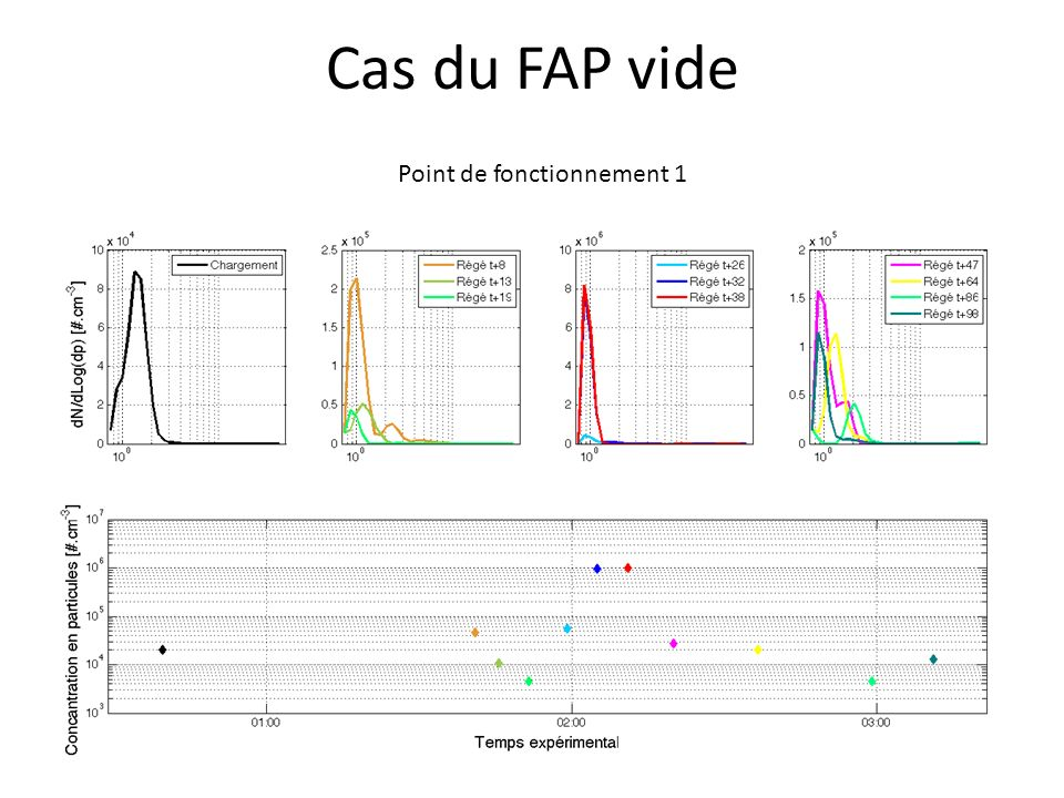 Cas du FAP vide Point de fonctionnement 1