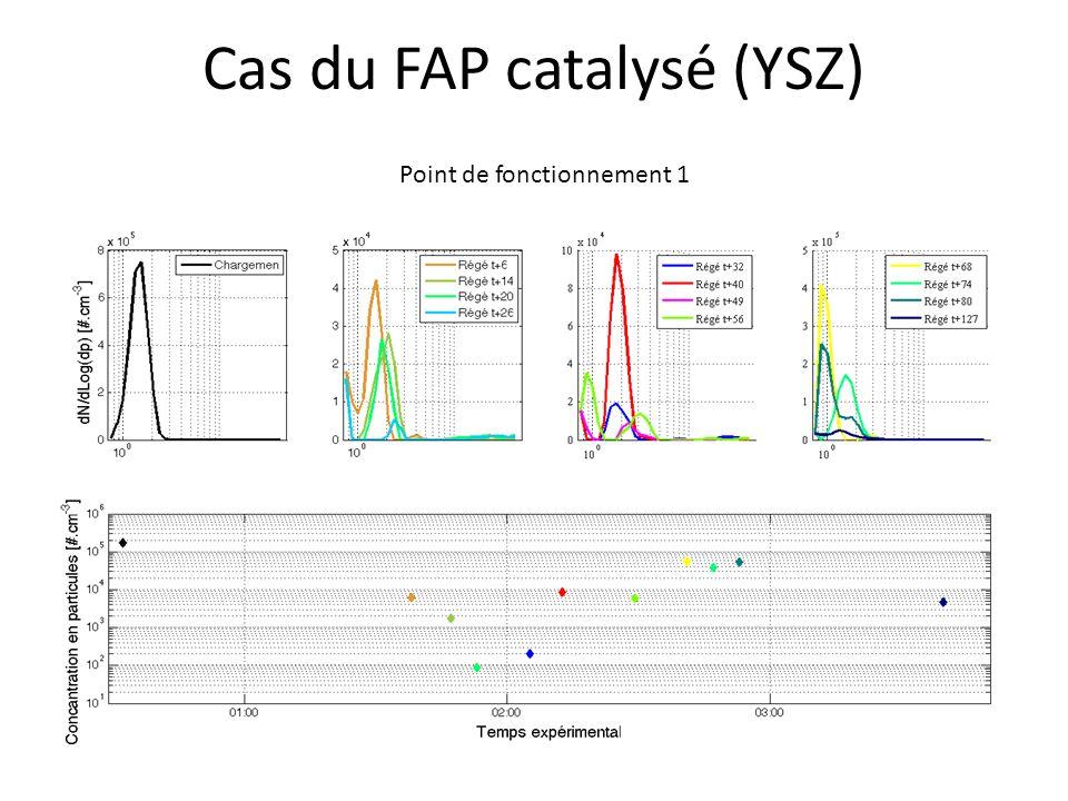 Cas du FAP catalysé (YSZ)