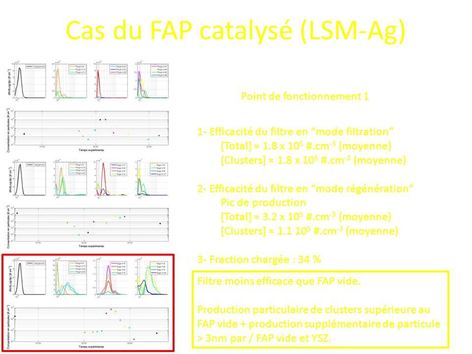 Cas du FAP catalysé (LSM-Ag)