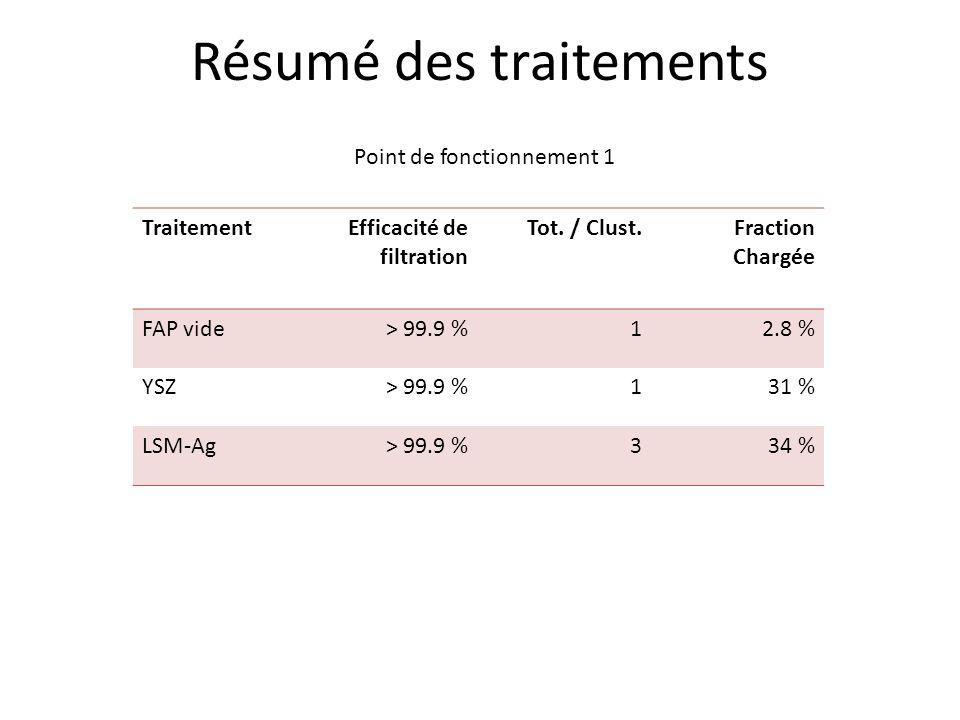 Résumé des traitements