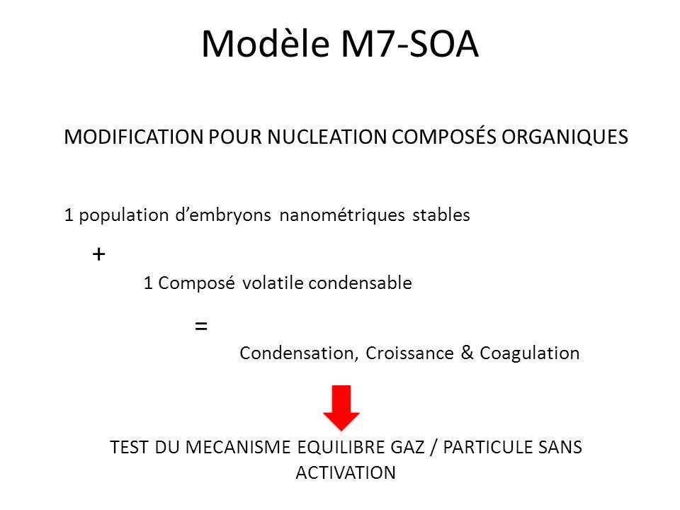 TEST DU MECANISME EQUILIBRE GAZ / PARTICULE SANS ACTIVATION