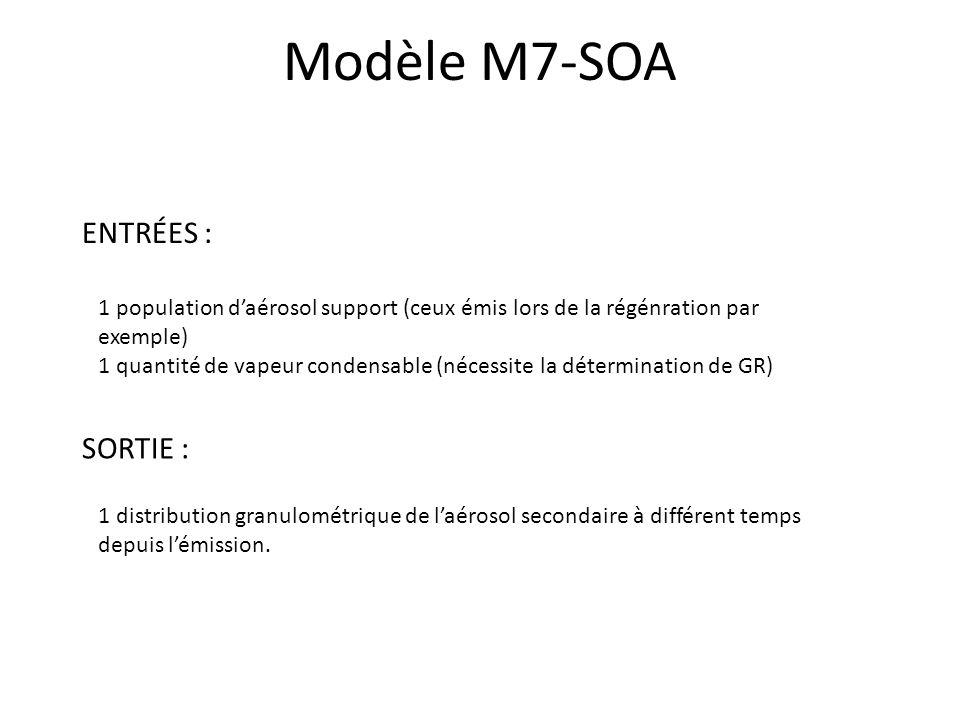 Modèle M7-SOA ENTRÉES : SORTIE :