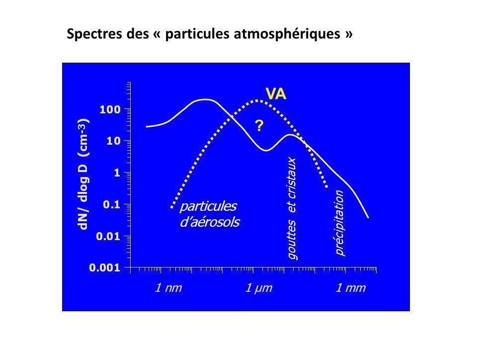 Spectres des « particules atmosphériques »