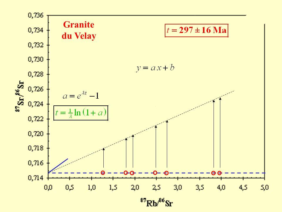 Granite du Velay