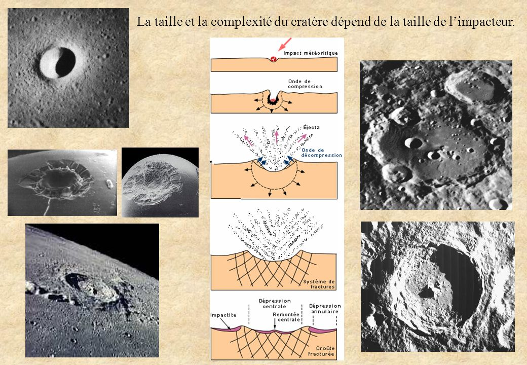 La taille et la complexité du cratère dépend de la taille de l'impacteur.